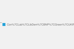2010 General Election result in Rugby